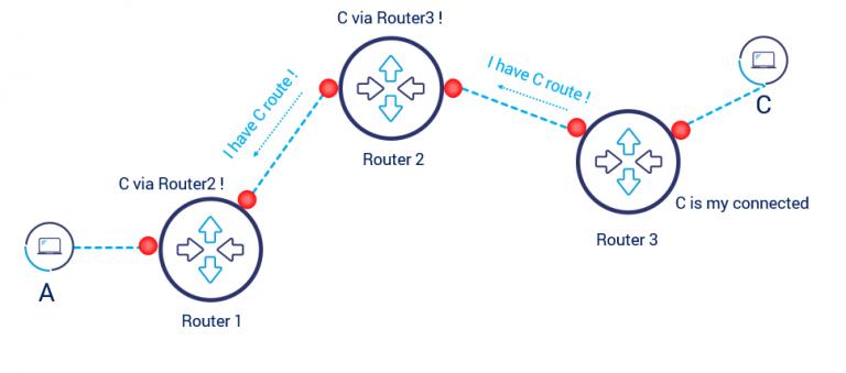 مسیریابی پویا در روتر شبکه